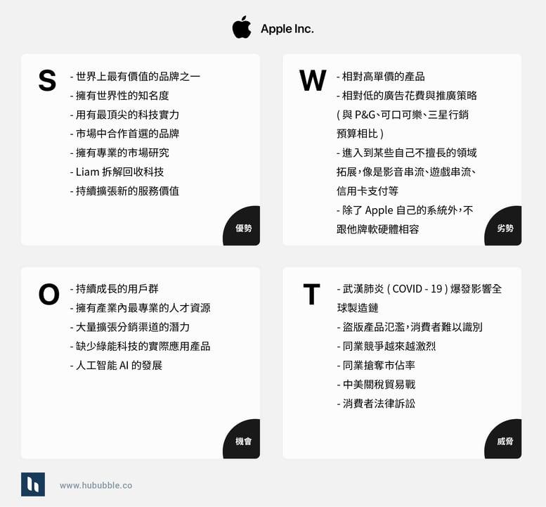 Blog - SWOT_Apple_1