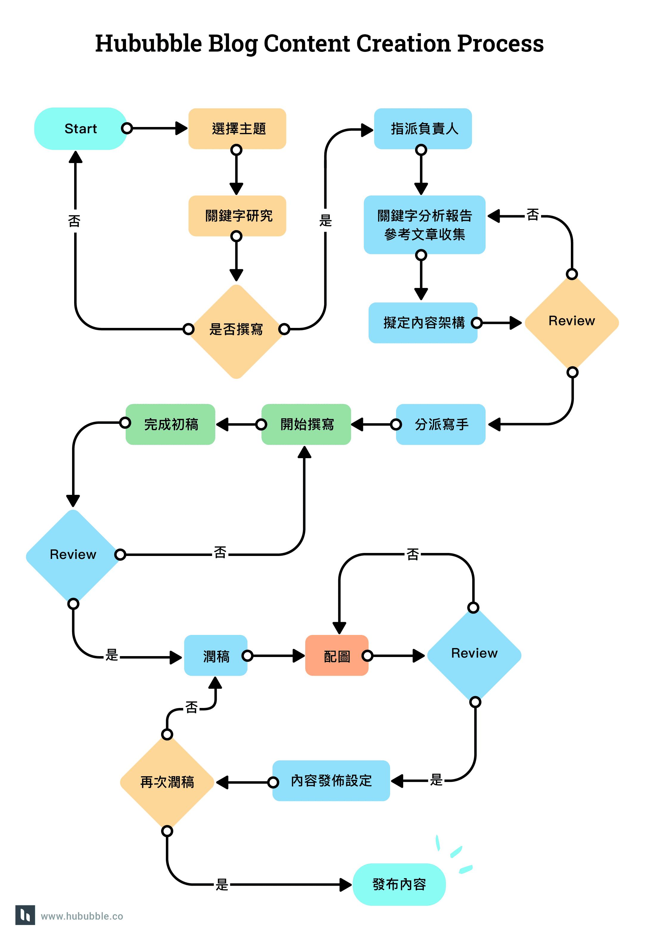 hububble Content creation process