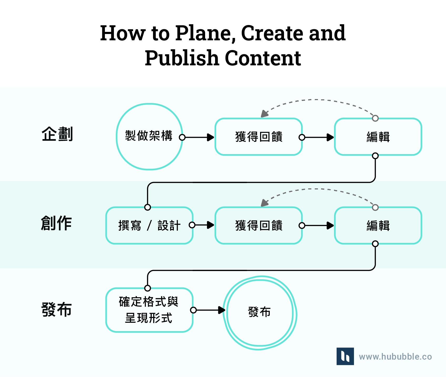 how to plane、creat、publish content