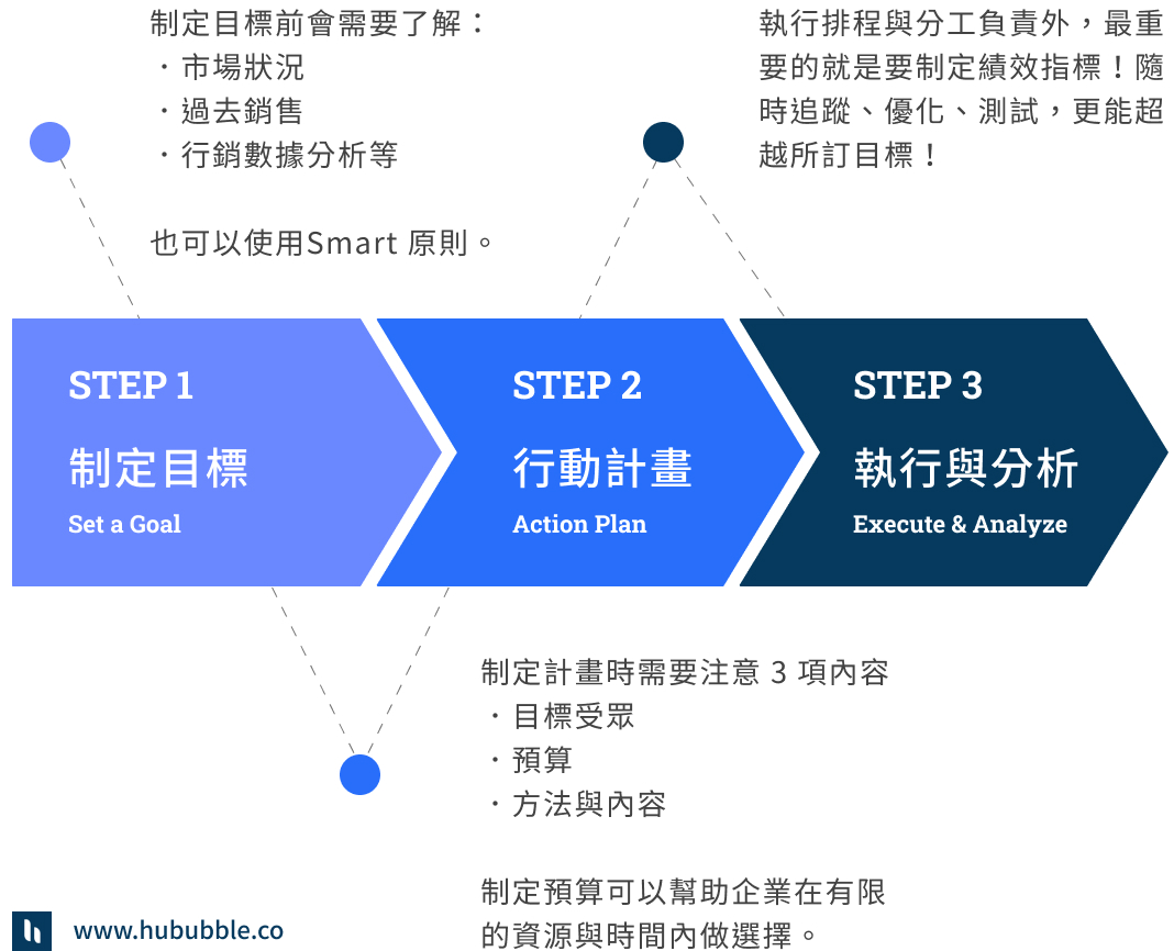 整合行銷執行流程