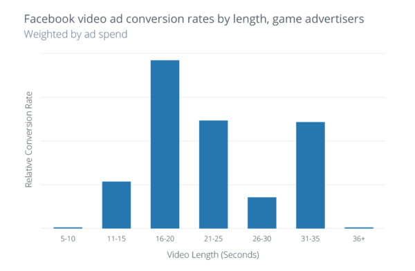 Facebook-video-ad-conversion-rates-by-length-game-advertisers-