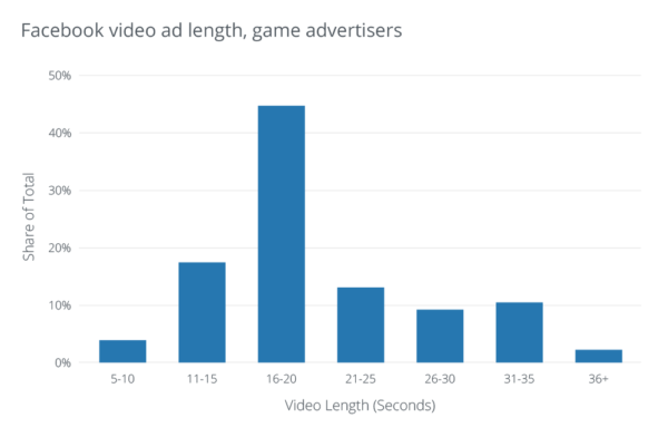 Facebook-video-ad-length-game-advertisers