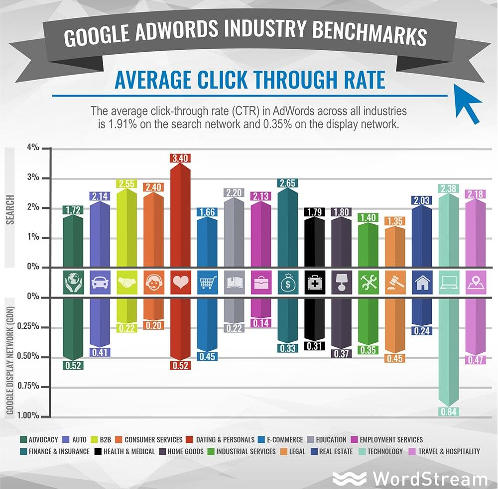 average ctr google adwords