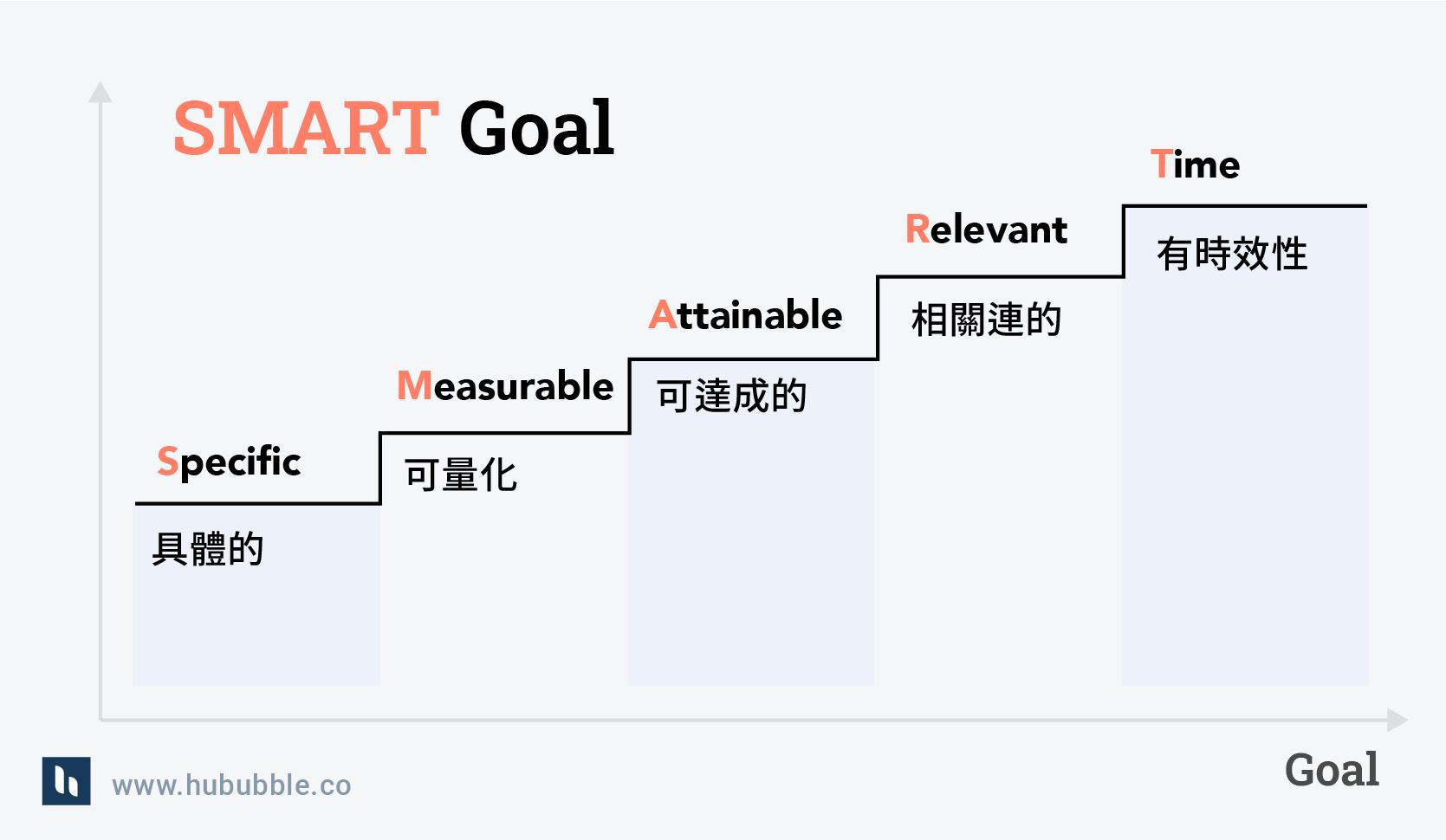 smart goal
