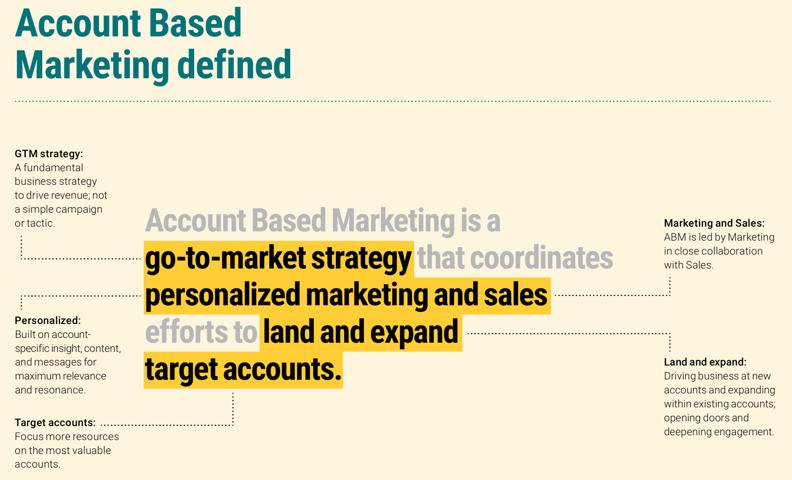 基於帳戶的行銷(ABM)
