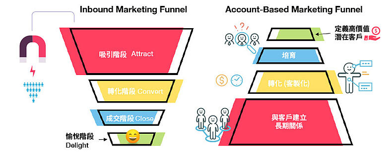 ABM&集客式行銷