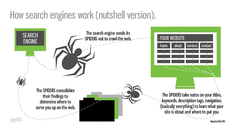 how-search-engines-work-nutshell-version_51031c668bfe0_w1500