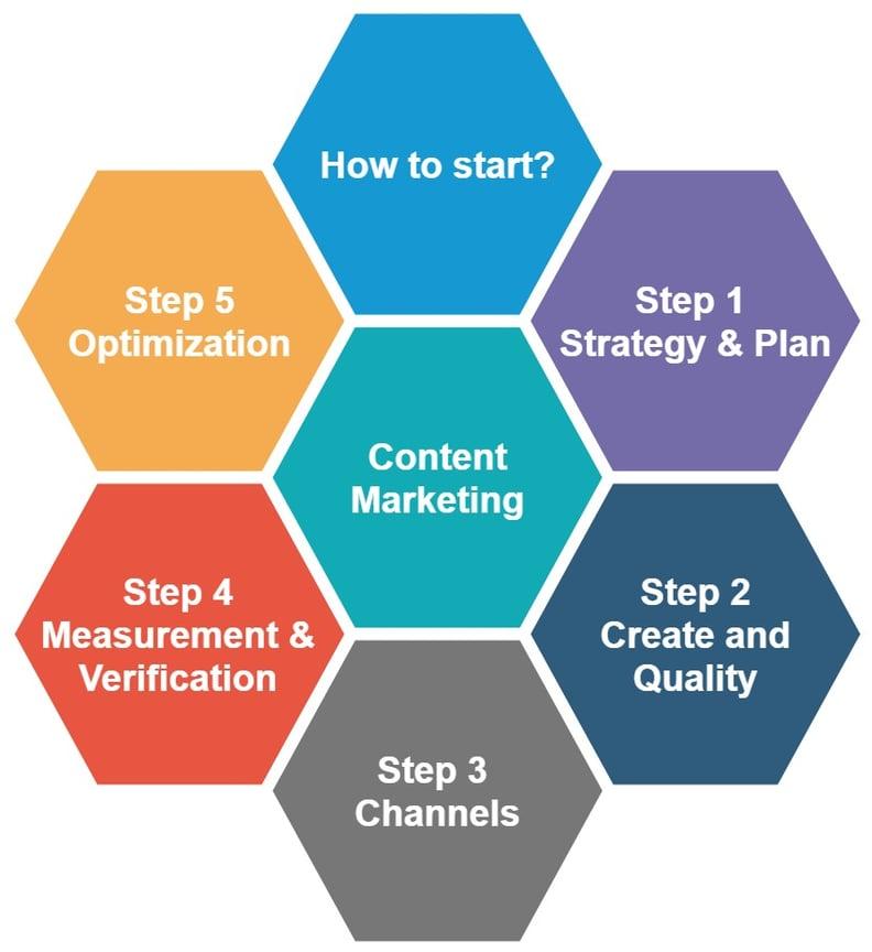 HowCM-ContentMarketing內容行銷