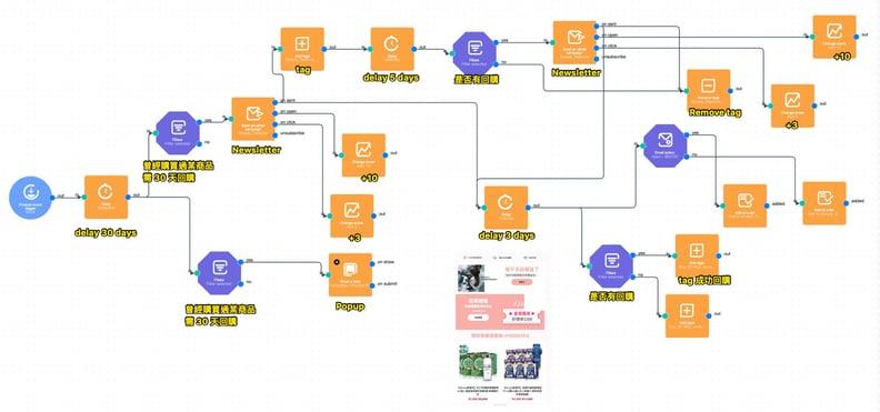 電子報行銷自動化   EDM行銷自動化