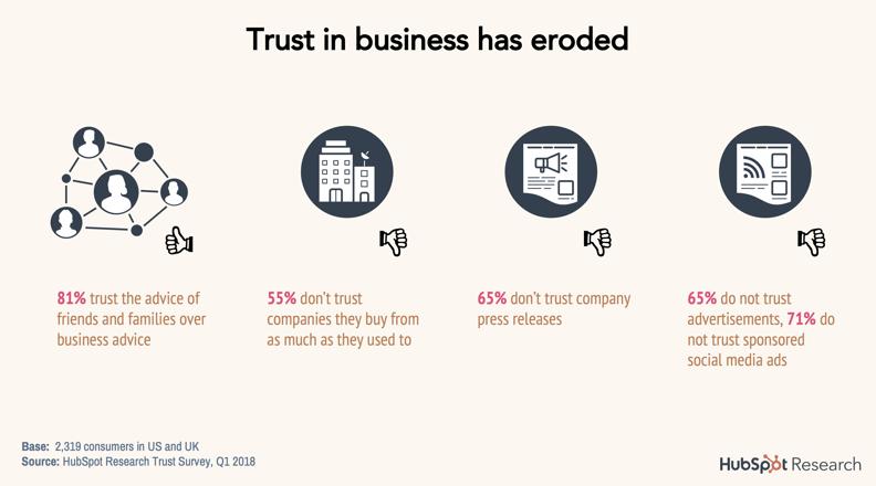 Trust In Business