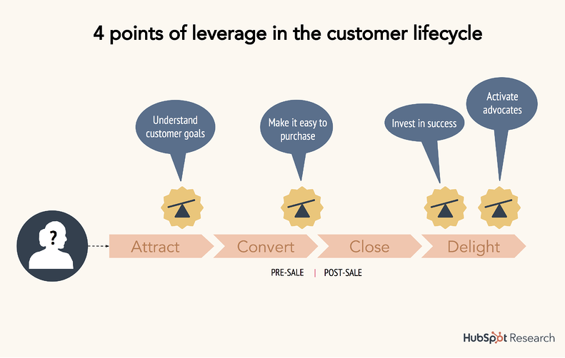 15-points-of-leverage customer happiness -1