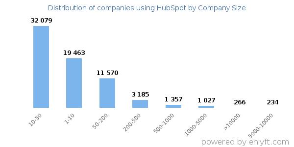 HubSpot 用戶規模