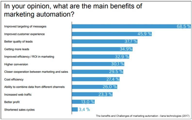 行銷自動化 ( Marketing Automation )