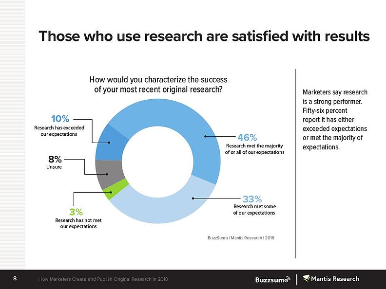 state-of-original-research-for-marketing-2018-8-1024