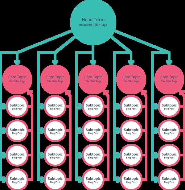 主題群集(Topic Cluster)學習資源