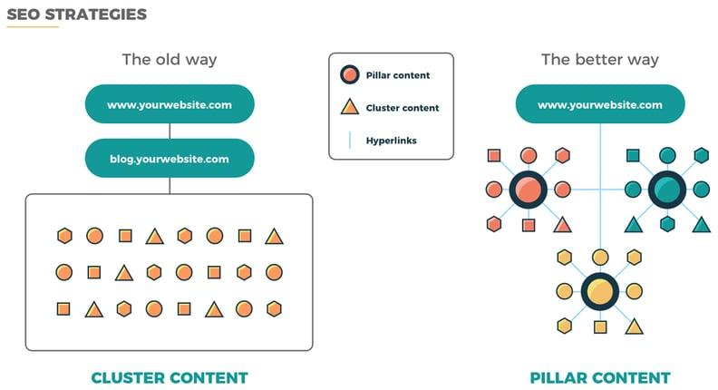 如何製作你的支柱內容(Pillar Content)?