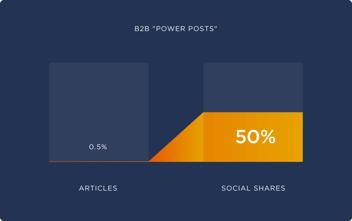 b2b-power-posts-960x603