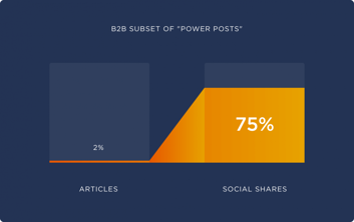 b2b-subset-of-power-posts-960x603