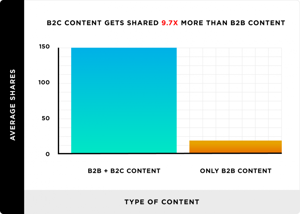 b2c-content-gets-shared-more-than-b2c-content-960x687