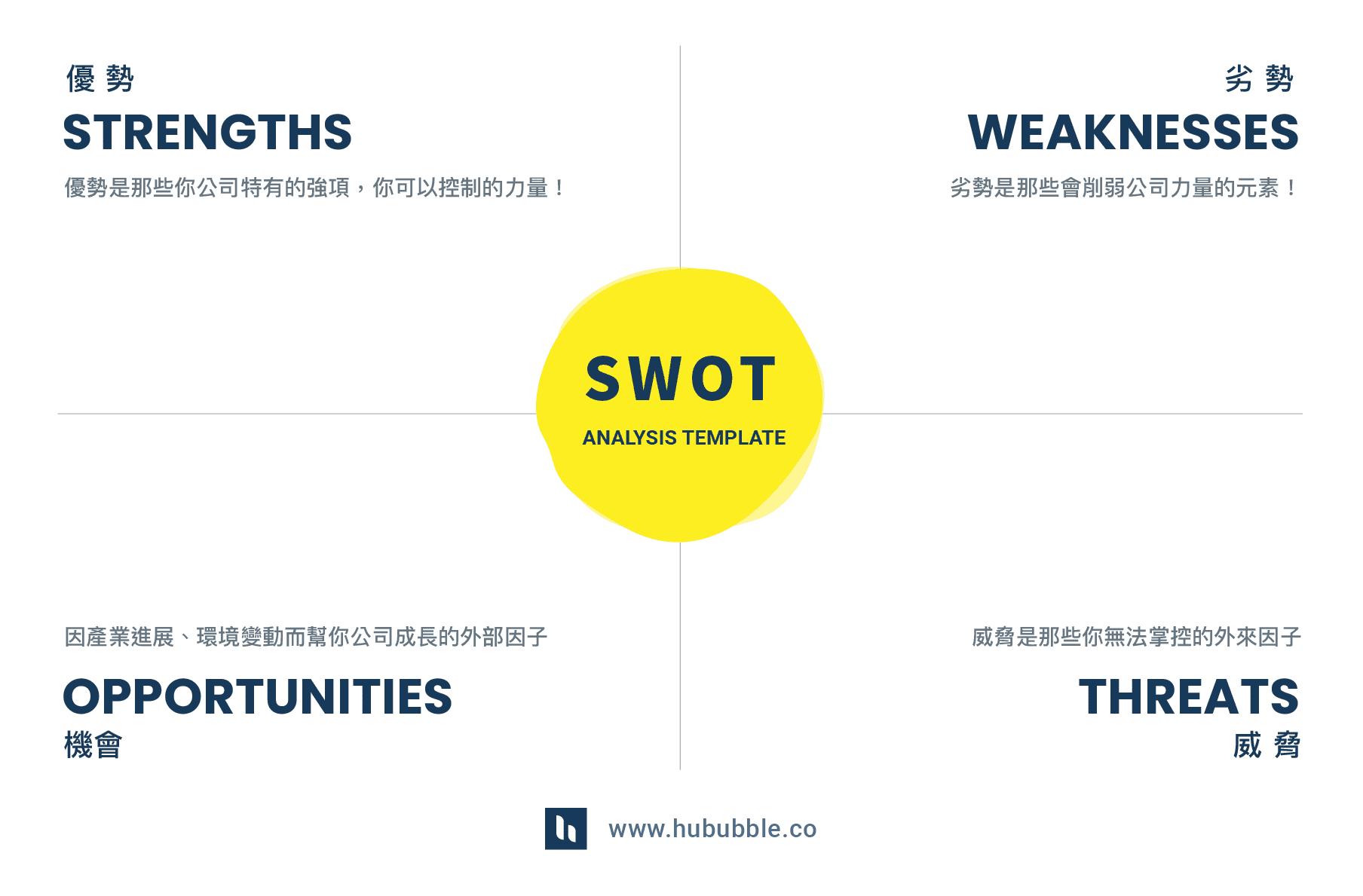 SWOT 分析