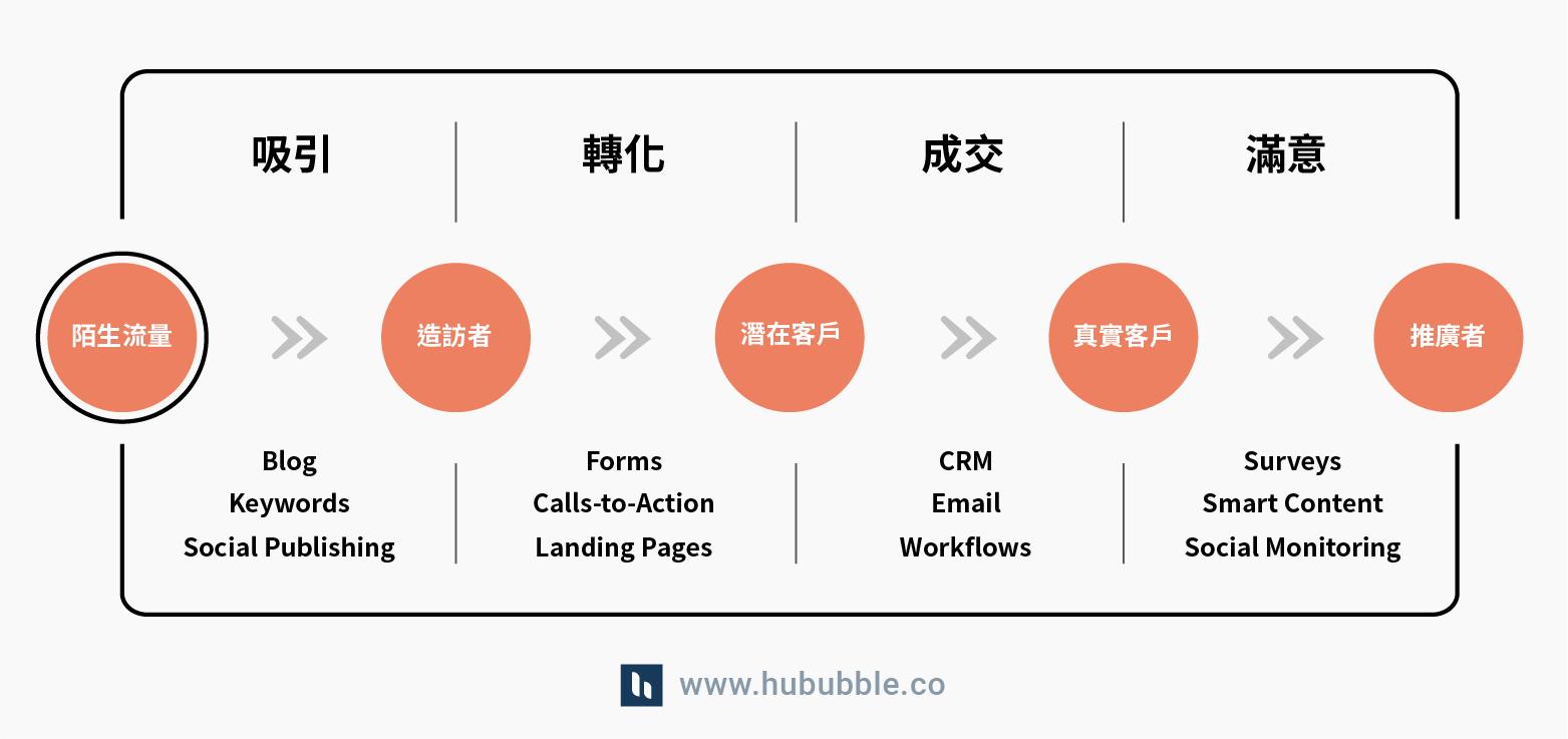 Blog - Whats HubSpot _5.1