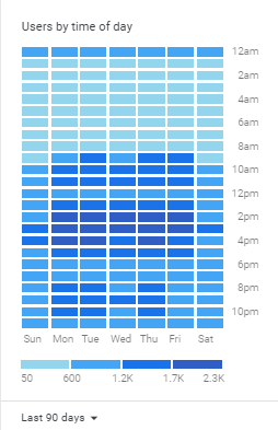 users by time of day