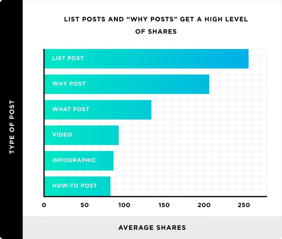 list-posts-and-why-posts-get-a-high-level-of-shares-960x814