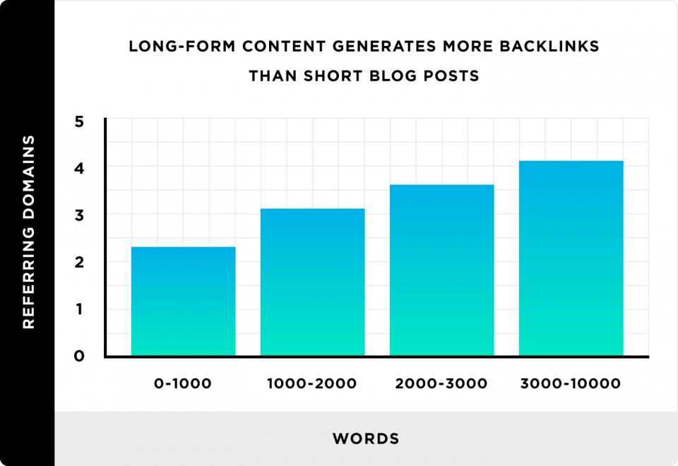 long-form-content-generates-more-backlinks-than-short-blog-posts-960x660