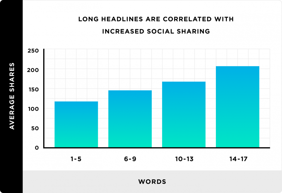 long-headlines-are-correlated-with-increased-social-sharing-960x660