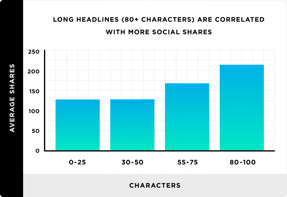 long-headlines-are-correlated-with-social-shares-1-960x660