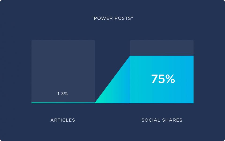 power-posts-960x603