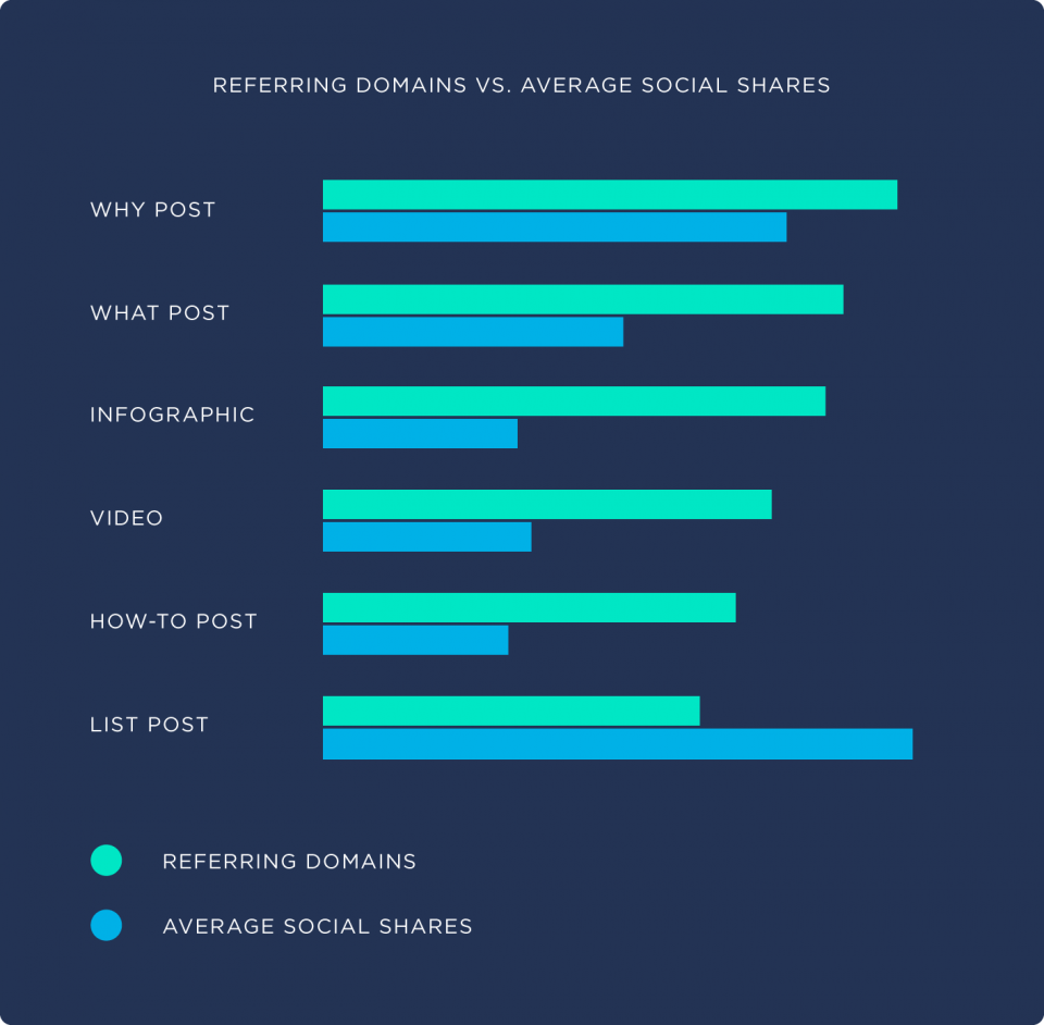 referring-domain-vs-average-social-shares-960x942