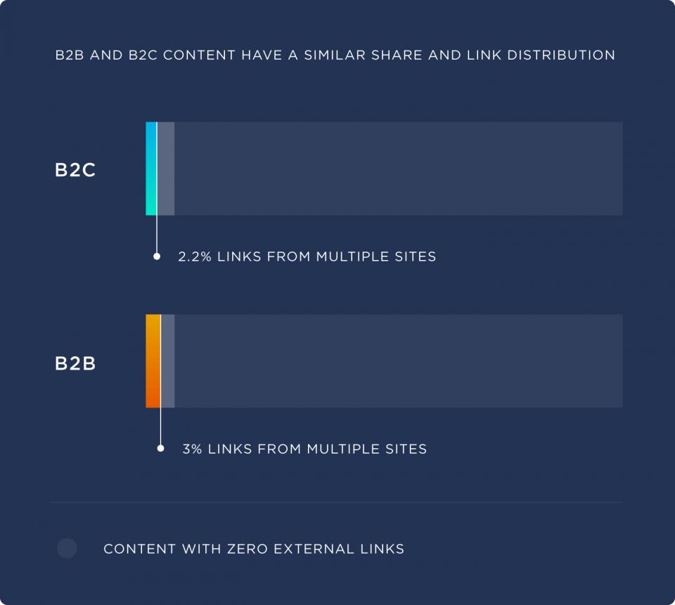 similar-share-and-link-distribution-960x861