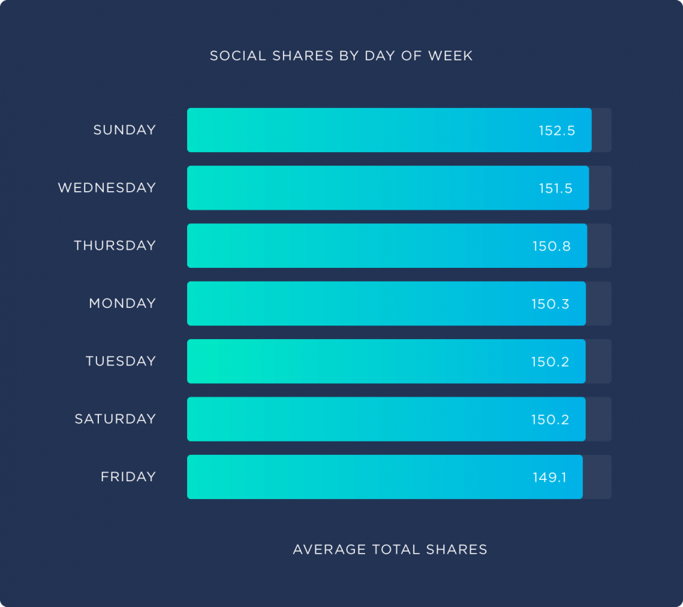 social-shares-by-day-of-week-960x854