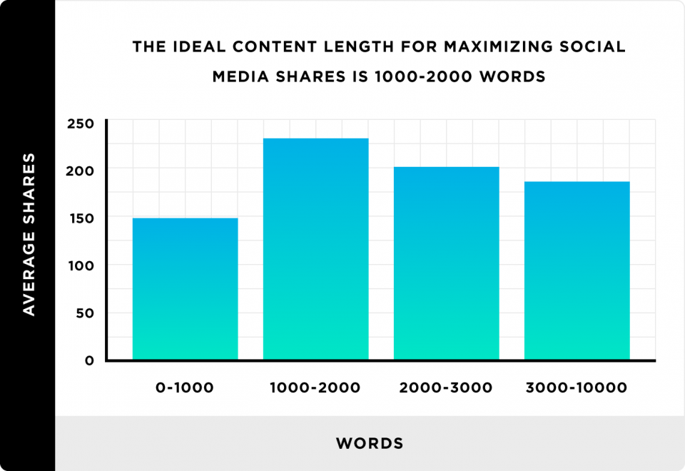 the-ideal-length-for-maximizing-social-media-shares-960x660