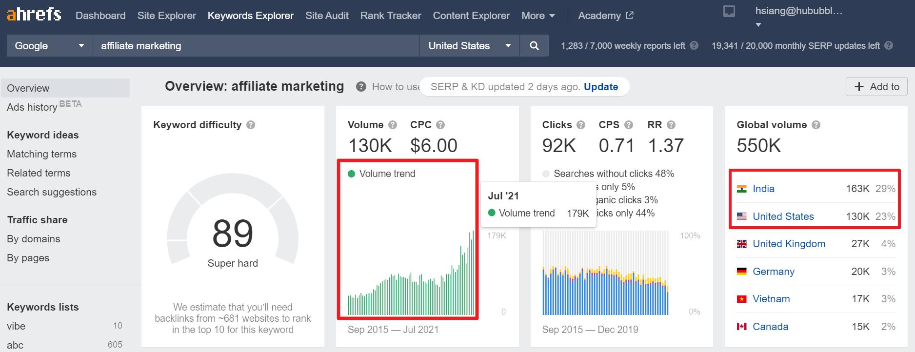 ahreft keyword research affiliate marketing