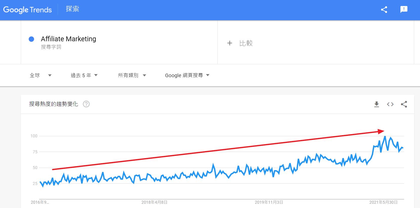 google trend affiliate marketing